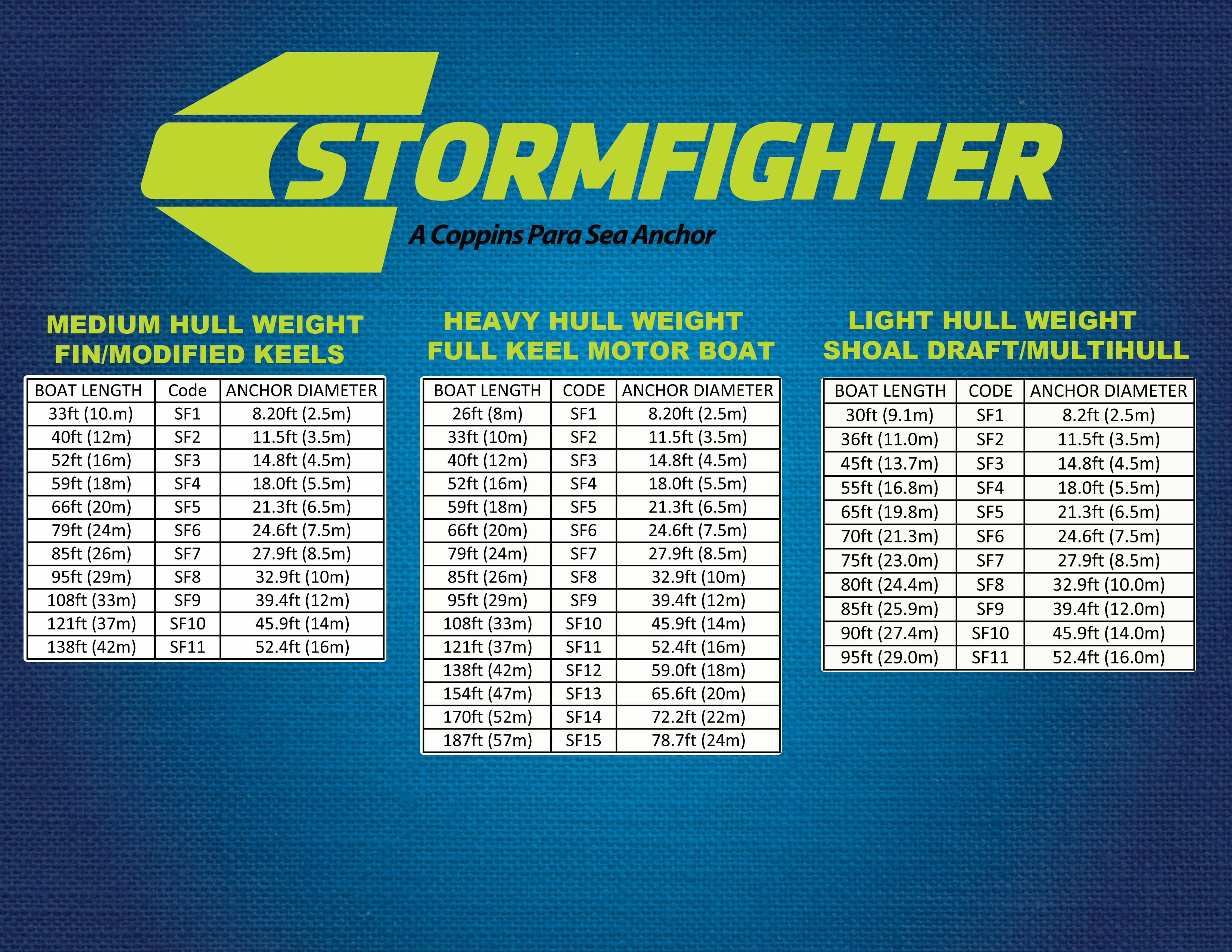 Boat motor weight chart impremedia stormfighter sea anchor click here for size chart nvjuhfo images nvjuhfo Choice Image