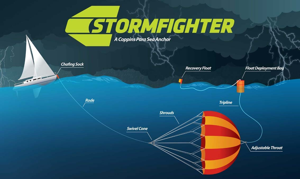 Para Sea Anchor StormFighter Diagram